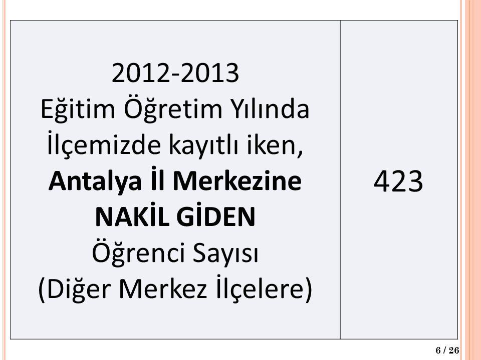 2012-2013 Eğitim Öğretim Yılında İlçemizde kayıtlı iken, Antalya İl Merkezine NAKİL GİDEN Öğrenci Sayısı (Diğer Merkez İlçelere) 423 6 / 26