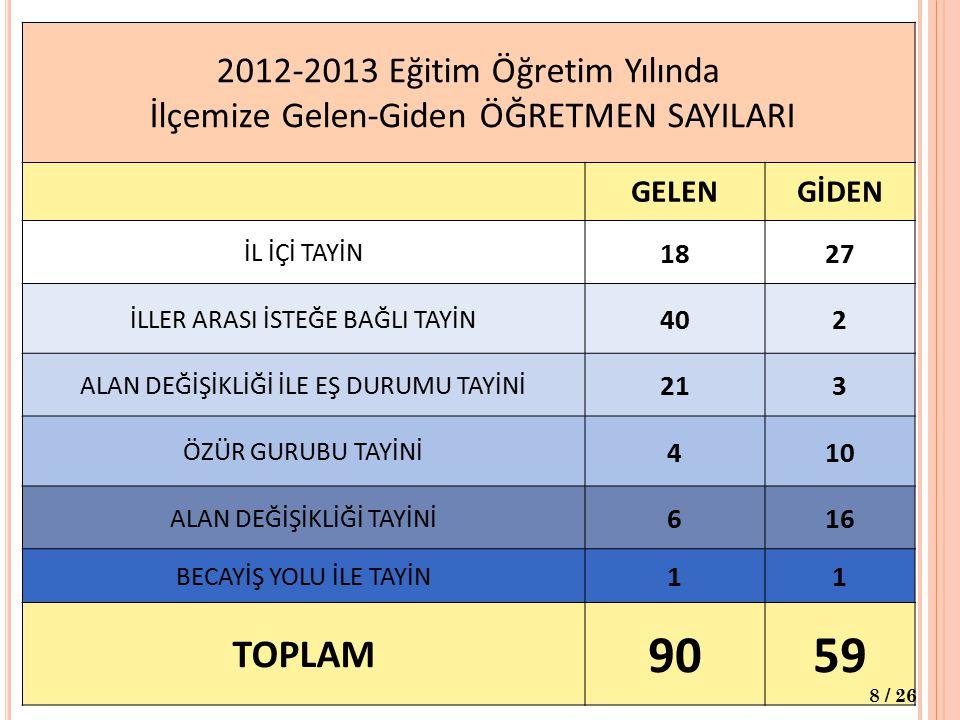 2012-2013 Eğitim Öğretim Yılında İlçemize Gelen-Giden ÖĞRETMEN SAYILARI GELENGİDEN İL İÇİ TAYİN 1827 İLLER ARASI İSTEĞE BAĞLI TAYİN 402 ALAN DEĞİŞİKLİĞİ İLE EŞ DURUMU TAYİNİ 213 ÖZÜR GURUBU TAYİNİ 410 ALAN DEĞİŞİKLİĞİ TAYİNİ 616 BECAYİŞ YOLU İLE TAYİN 11 TOPLAM 9059 8 / 26