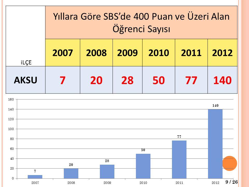 iLÇE Yıllara Göre SBS'de 400 Puan ve Üzeri Alan Öğrenci Sayısı 200720082009201020112012 AKSU 720285077140 9 / 26