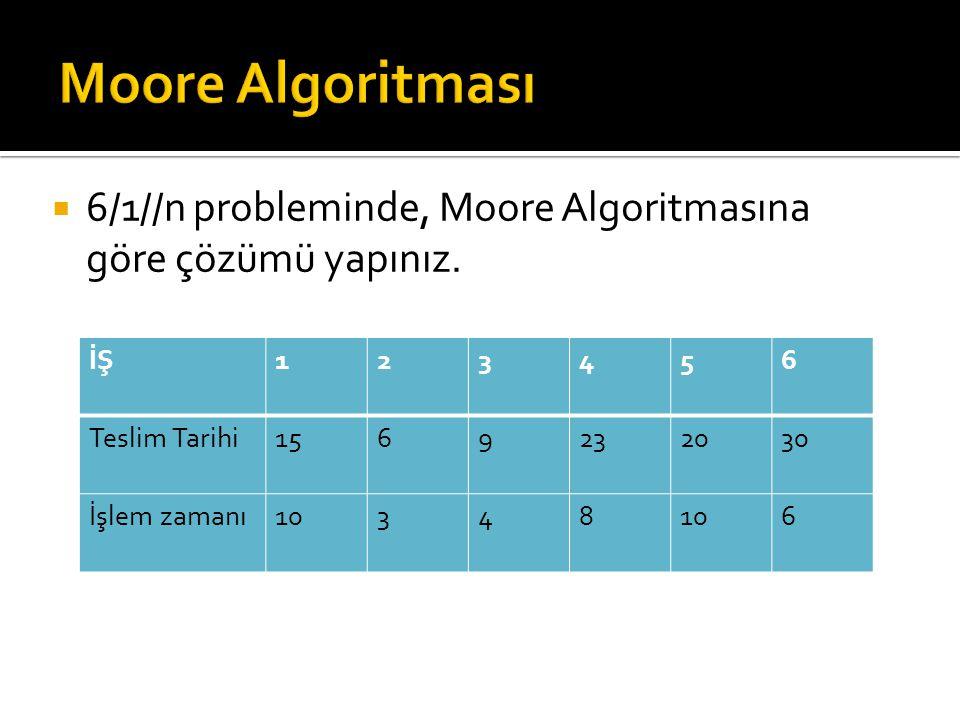 6/1//n probleminde, Moore Algoritmasına göre çözümü yapınız. İŞ123456 Teslim Tarihi1569232030 İşlem zamanı10348 6