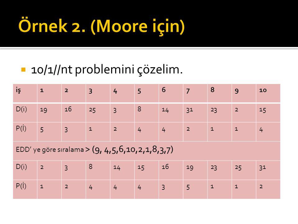  10/1//nt problemini çözelim. iş12345678910 D(i)19162538143123215 P(İ)5312442114 EDD' ye göre sıralama > (9, 4,5,6,10,2,1,8,3,7) D(i)2381415161923253
