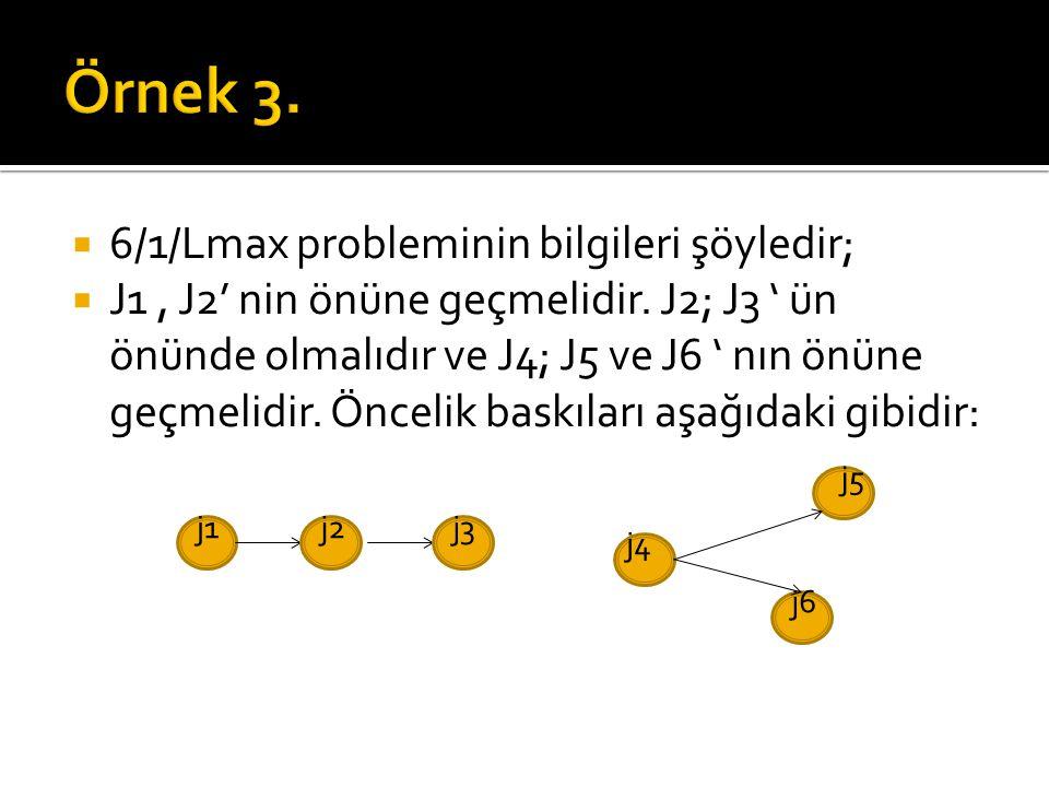  6/1/Lmax probleminin bilgileri şöyledir;  J1, J2' nin önüne geçmelidir. J2; J3 ' ün önünde olmalıdır ve J4; J5 ve J6 ' nın önüne geçmelidir. Önceli