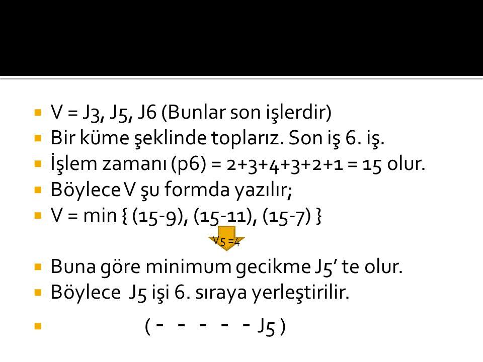  V = J3, J5, J6 (Bunlar son işlerdir)  Bir küme şeklinde toplarız. Son iş 6. iş.  İşlem zamanı (p6) = 2+3+4+3+2+1 = 15 olur.  Böylece V şu formda