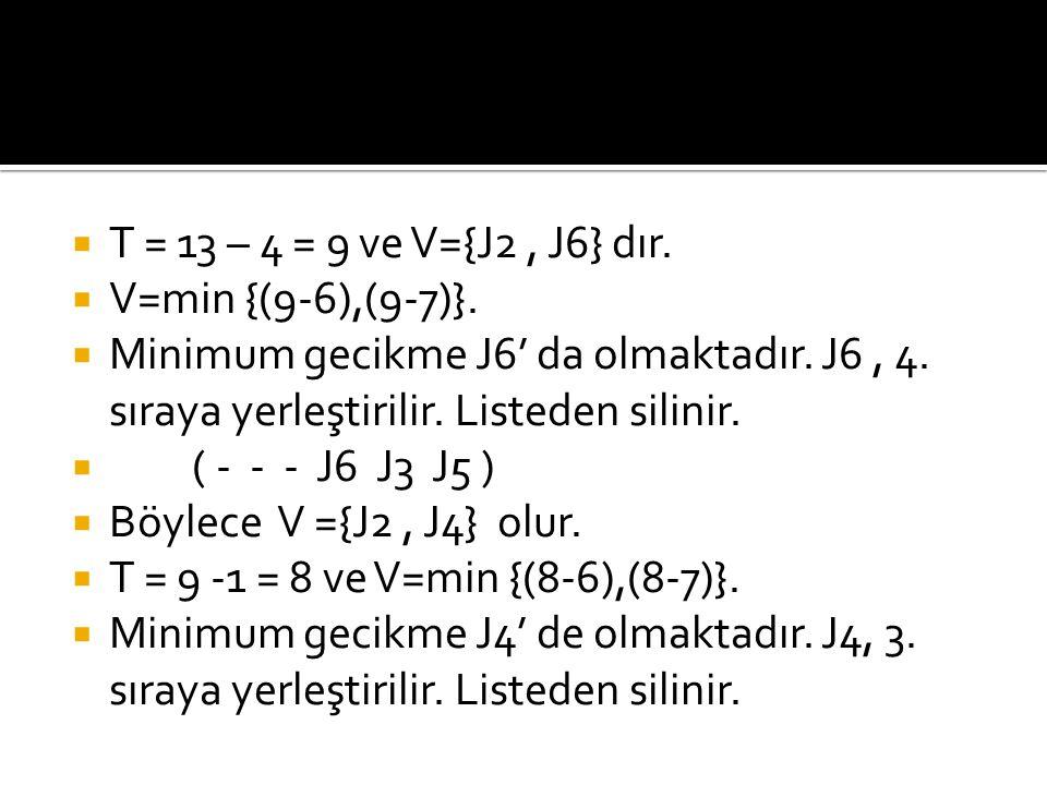  T = 13 – 4 = 9 ve V={J2, J6} dır.  V=min {(9-6),(9-7)}.  Minimum gecikme J6' da olmaktadır. J6, 4. sıraya yerleştirilir. Listeden silinir.  ( - -