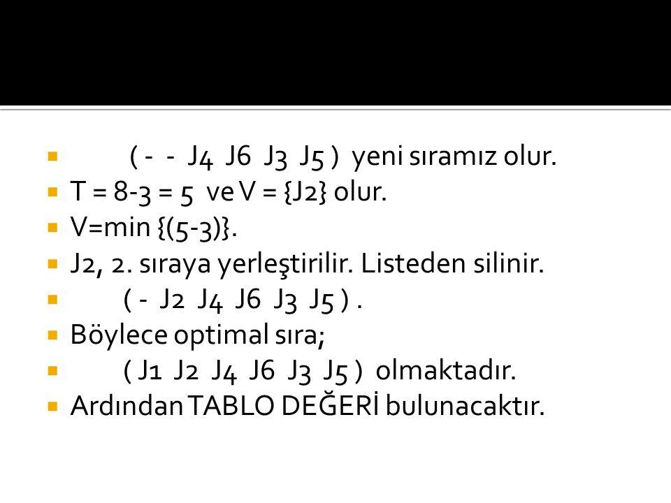  ( - - J4 J6 J3 J5 ) yeni sıramız olur.  T = 8-3 = 5 ve V = {J2} olur.  V=min {(5-3)}.  J2, 2. sıraya yerleştirilir. Listeden silinir.  ( - J2 J4