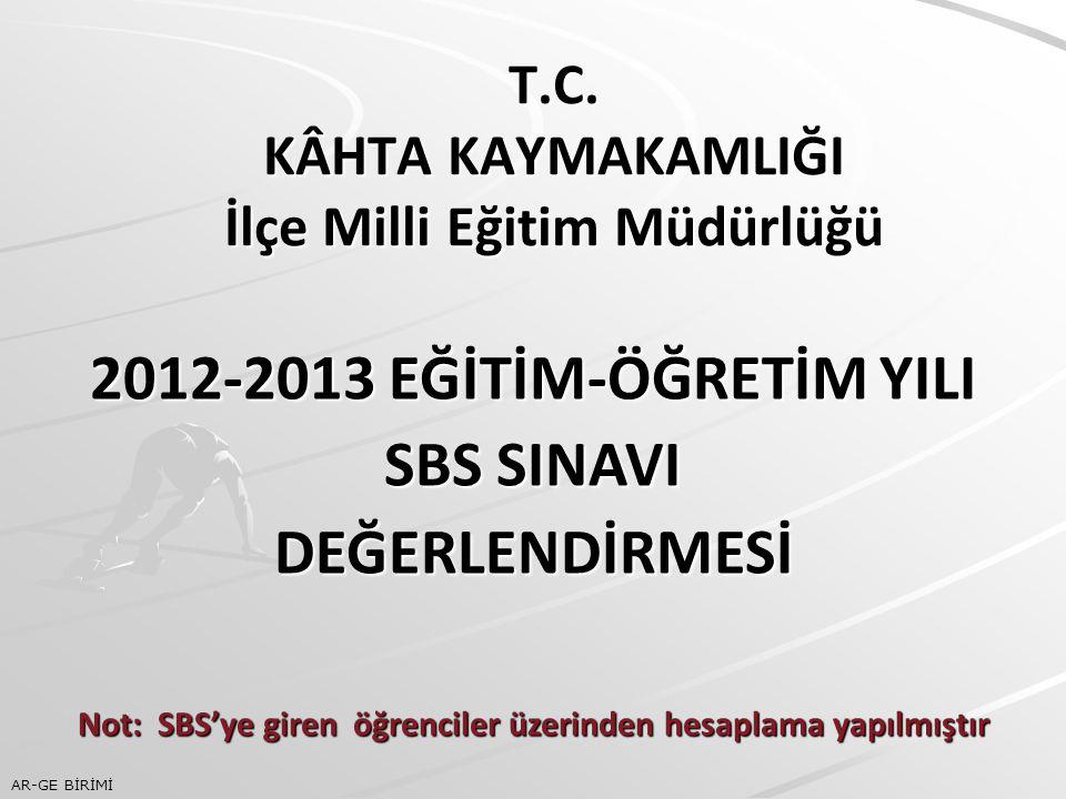 T.C. KÂHTA KAYMAKAMLIĞI İlçe Milli Eğitim Müdürlüğü 2012-2013 EĞİTİM-ÖĞRETİM YILI SBS SINAVI DEĞERLENDİRMESİ Not: SBS'ye giren öğrenciler üzerinden he