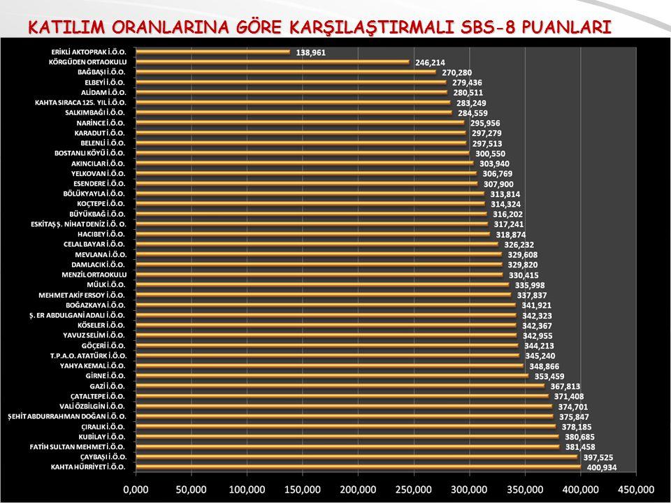 AR-GE BİRİMİ KATILIM ORANLARINA GÖRE KARŞILAŞTIRMALI SBS-8 PUANLARI
