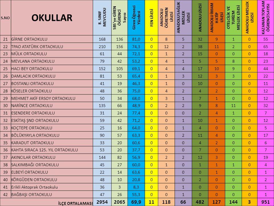 S.NO OKULLAR 8.