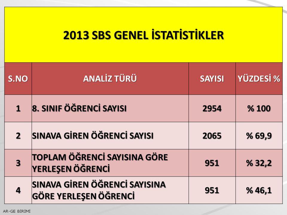 2013 SBS GENEL İSTATİSTİKLER S.NO ANALİZ TÜRÜ SAYISI YÜZDESİ % 1 8.