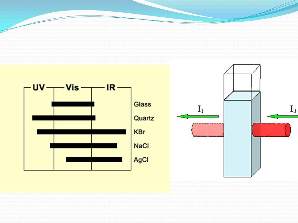 Dalga Boyu Seçiciler Spektroskopik Analizlerin çoğunda, analit tarafından absorplanan veya yayılan bir ışın bandını diğer ışınlardan ayıracak bir sistem gerekir.