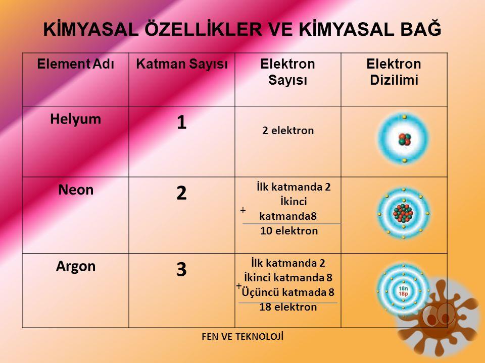 KİMYASAL ÖZELLİKLER VE KİMYASAL BAĞ Element AdıKatman SayısıElektron Sayısı Elektron Dizilimi Helyum 1 2 elektron Neon 2 İlk katmanda 2 İkinci katmand