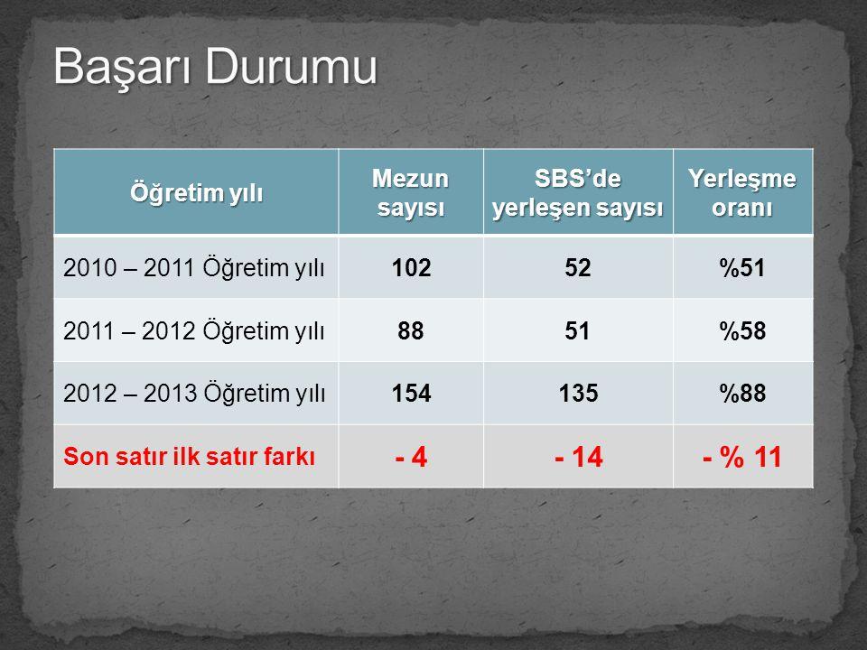 Öğretim yılı Mezun sayısı SBS'de yerleşen sayısı Yerleşme oranı 2010 – 2011 Öğretim yılı10252%51 2011 – 2012 Öğretim yılı8851%58 2012 – 2013 Öğretim y