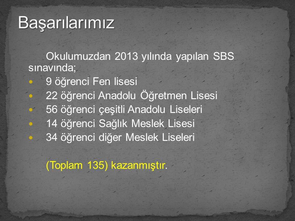 Okulumuzdan 2013 yılında yapılan SBS sınavında; 9 öğrenci Fen lisesi 22 öğrenci Anadolu Öğretmen Lisesi 56 öğrenci çeşitli Anadolu Liseleri 14 öğrenci