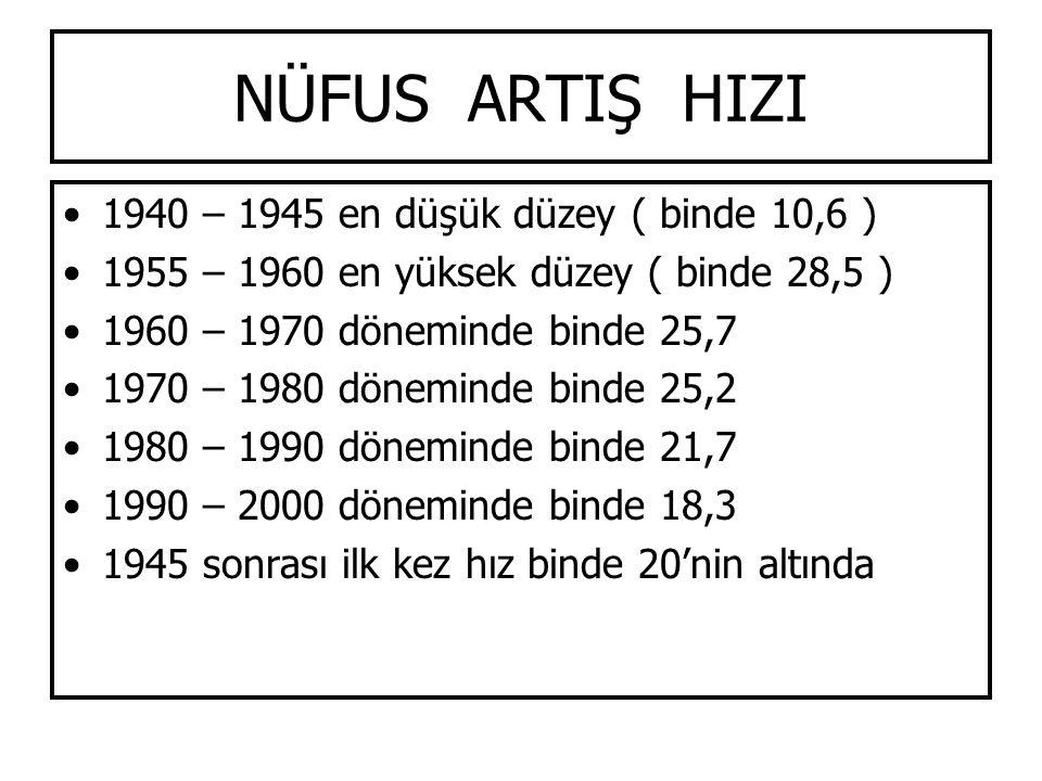 NÜFUS ARTIŞ HIZI 1940 – 1945 en düşük düzey ( binde 10,6 ) 1955 – 1960 en yüksek düzey ( binde 28,5 ) 1960 – 1970 döneminde binde 25,7 1970 – 1980 dön