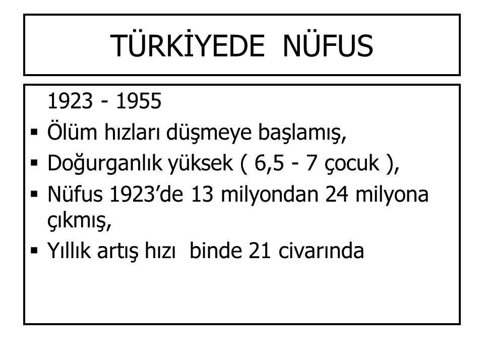 TÜRKİYEDE NÜFUS 1923 - 1955  Ölüm hızları düşmeye başlamış,  Doğurganlık yüksek ( 6,5 - 7 çocuk ),  Nüfus 1923'de 13 milyondan 24 milyona çıkmış, 