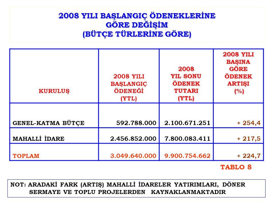 2008 YILI BAŞLANGIÇ ÖDENEKLERİNE GÖRE DEĞİŞİM (BÜTÇE TÜRLERİNE GÖRE) KURULUŞ 2008 YILI BAŞLANGIÇ ÖDENEĞİ (YTL)2008 YIL SONU ÖDENEK TUTARI (YTL) 2008 Y