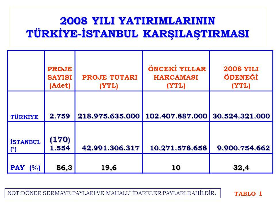 2008 YILI YATIRIMLARININ TÜRKİYE-İSTANBUL KARŞILAŞTIRMASI PROJE SAYISI (Adet) PROJE TUTARI (YTL) ÖNCEKİ YILLAR HARCAMASI (YTL) 2008 YILI ÖDENEĞİ (YTL) TÜRKİYE2.759218.975.635.000102.407.887.00030.524.321.000 İSTANBUL (*) (170 ) 1.55442.991.306.31710.271.578.6589.900.754.662 PAY (%)56,319,61032,4 TABLO 1 NOT:DÖNER SERMAYE PAYLARI VE MAHALLİ İDARELER PAYLARI DAHİLDİR.