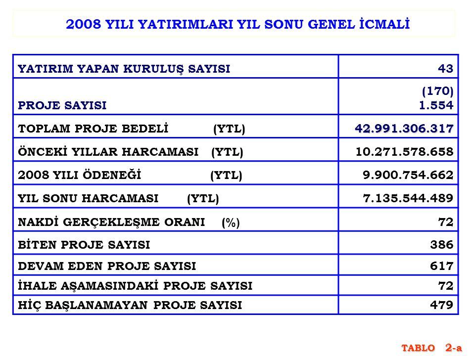 2008 YILI YATIRIMLARI YIL SONU GENEL İCMALİ YATIRIM YAPAN KURULUŞ SAYISI43 PROJE SAYISI (170) 1.554 TOPLAM PROJE BEDELİ (YTL)42.991.306.317 ÖNCEKİ YIL
