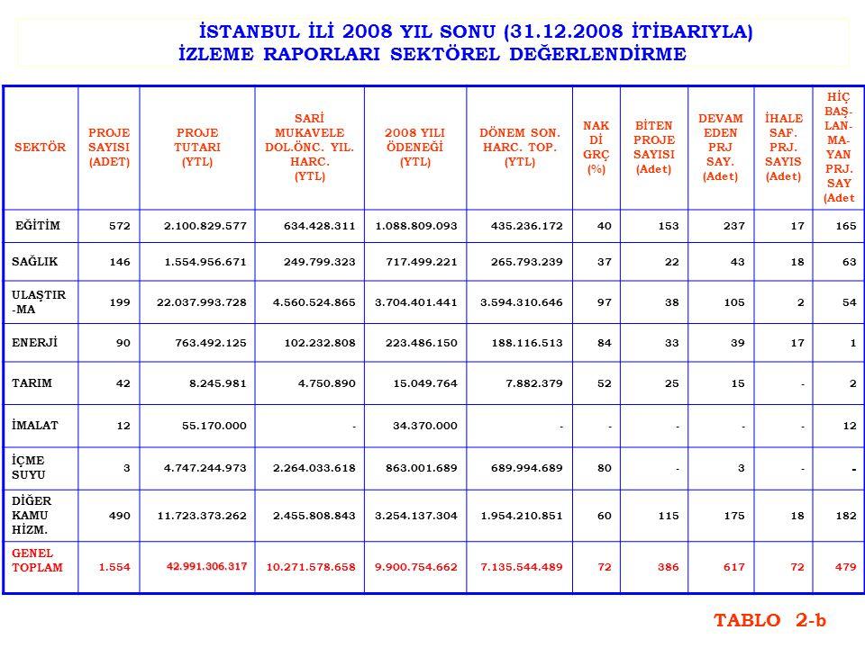 İSTANBUL İLİ 2008 YIL SONU (31.12.2008 İTİBARIYLA) İZLEME RAPORLARI SEKTÖREL DEĞERLENDİRME SEKTÖR PROJE SAYISI (ADET) PROJE TUTARI (YTL) SARİ MUKAVELE
