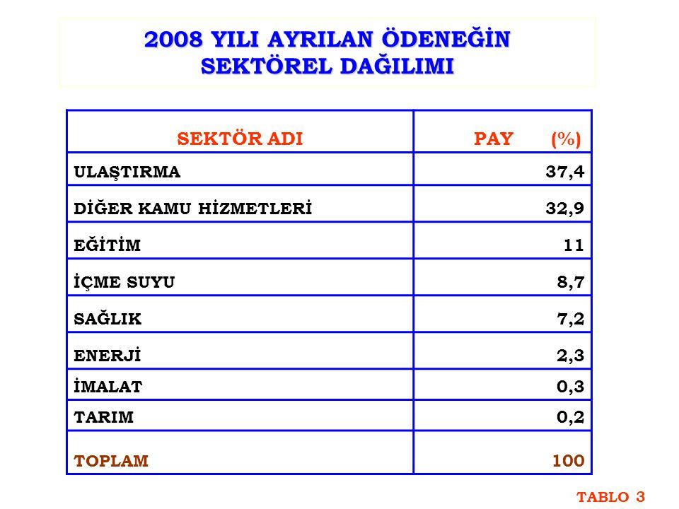 2008 YILI AYRILAN ÖDENEĞİN SEKTÖREL DAĞILIMI SEKTÖR ADI PAY (%) ULAŞTIRMA37,4 DİĞER KAMU HİZMETLERİ32,9 EĞİTİM11 İÇME SUYU8,7 SAĞLIK7,2 ENERJİ2,3 İMALAT0,3 TARIM0,2 TOPLAM100 TABLO 3