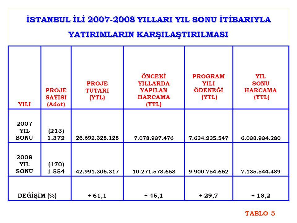 İSTANBUL İLİ 2007-2008 YILLARI YIL SONU İTİBARIYLA YATIRIMLARIN KARŞILAŞTIRILMASI YILI PROJE SAYISI (Adet) PROJE TUTARI (YTL) ÖNCEKİ YILLARDA YAPILAN HARCAMA (YTL) PROGRAM YILI ÖDENEĞİ (YTL) YIL SONU HARCAMA (YTL) 2007 YIL SONU (213) 1.372 26.692.328.1287.078.937.4767.634.235.5476.033.934.280 2008 YIL SONU (170) 1.554 42.991.306.31710.271.578.6589.900.754.6627.135.544.489 DEĞİŞİM (%) + 61,1+ 45,1+ 29,7+ 18,2 TABLO 5