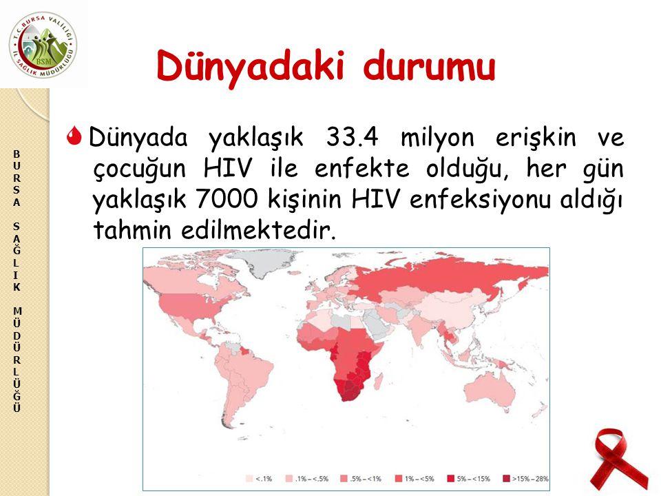 BURSASAĞLIKMÜDÜRLÜĞÜBURSASAĞLIKMÜDÜRLÜĞÜ Dünyadaki durumu Dünyada yaklaşık 33.4 milyon erişkin ve çocuğun HIV ile enfekte olduğu, her gün yaklaşık 700