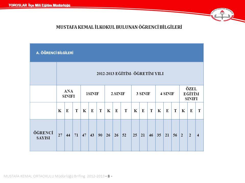 TOROSLAR İlçe Mili Eğitim Müdürlüğü MUSTAFA KEMAL ORTAOKULU Müdürlüğü Brifing 2012-2013 - 9 - Derslik – Şube- Öğrenci Sayıları 2012-2013 EĞİTİM ÖĞRETİM YILI2013-2014 EĞİTİM ÖĞRETİM YILI OKULUN ADI Derslik Sayısı Şube Sayısı Öğrenci (Kız) Öğrenci (Erkek) Öğrenci (Toplam) Derslik Sayısı Şube Sayısı Öğrenci (Kız) Öğrenci (Erkek) Öğrenci (Toplam) iLKOKUL 15 1 A,B,C, D 2 A,B,C 3 A.B 4 A.B.C ANAS INIFI (3) 16015631615 1 A,B,C,D 2 A,B,C 3 A.B 4 A.B.C ANASINIFI (3) 160156316 GENEL TOPLAM 160156316160156316