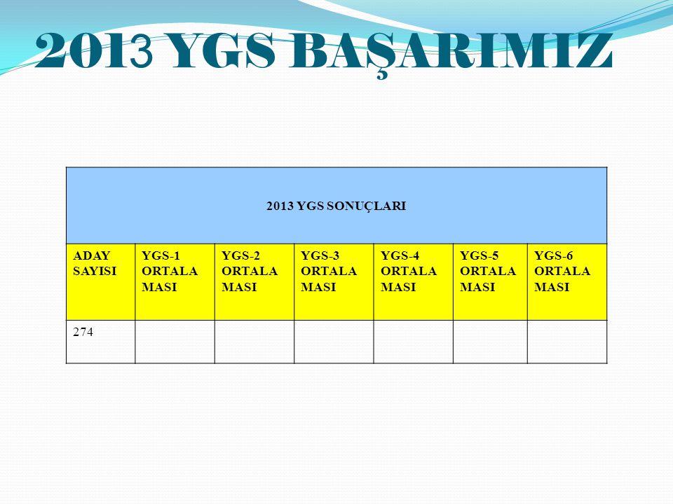201 3 YGS BAŞARIMIZ 2013 YGS SONUÇLARI ADAY SAYISI YGS-1 ORTALA MASI YGS-2 ORTALA MASI YGS-3 ORTALA MASI YGS-4 ORTALA MASI YGS-5 ORTALA MASI YGS-6 ORT