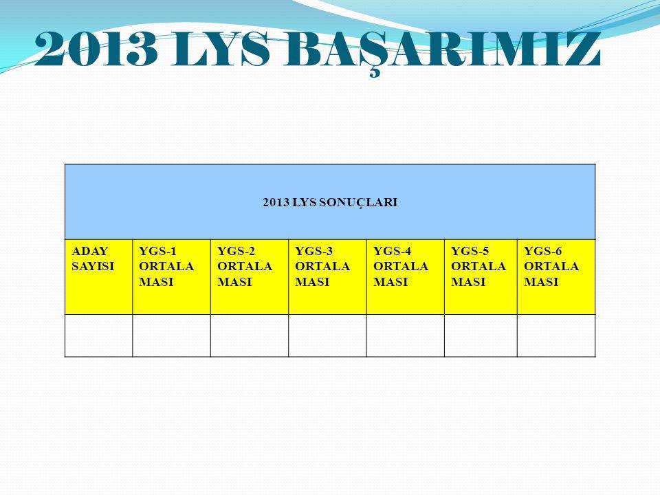 2013 LYS BAŞARIMIZ 2013 LYS SONUÇLARI ADAY SAYISI YGS-1 ORTALA MASI YGS-2 ORTALA MASI YGS-3 ORTALA MASI YGS-4 ORTALA MASI YGS-5 ORTALA MASI YGS-6 ORTA