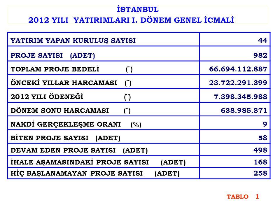 İSTANBUL 2012 YILI YATIRIMLARI I.