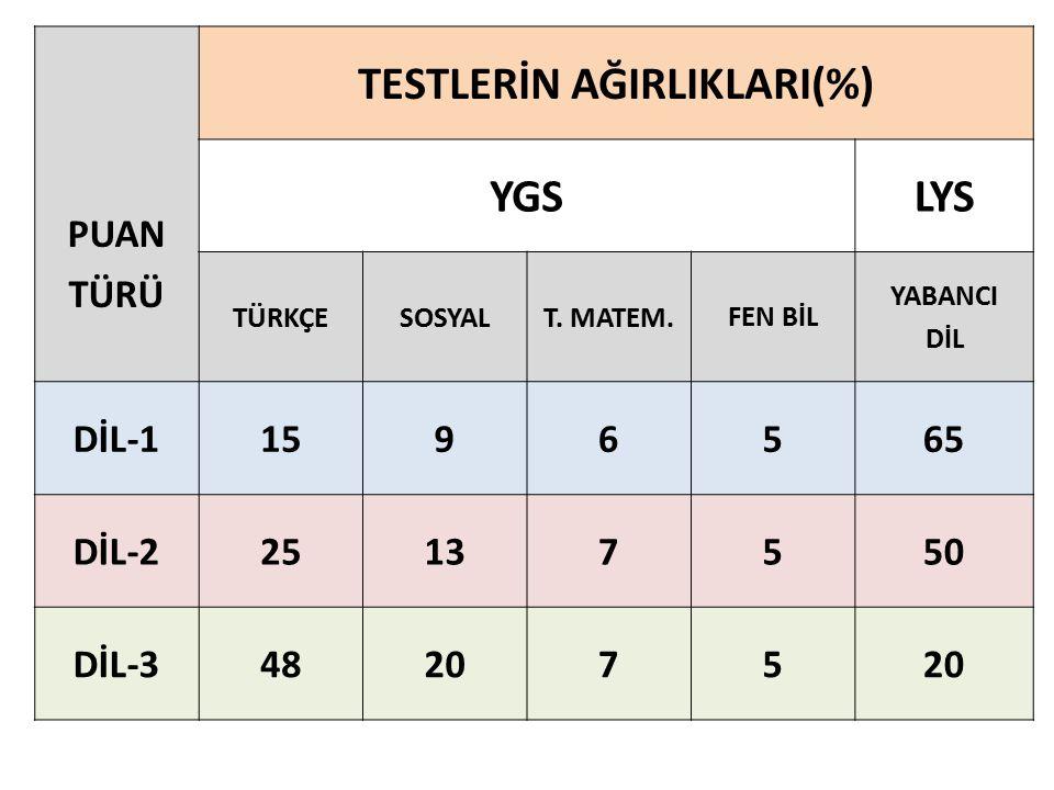 PUAN TÜRÜ TESTLERİN AĞIRLIKLARI(%) YGSLYS TÜRKÇESOSYAL T.