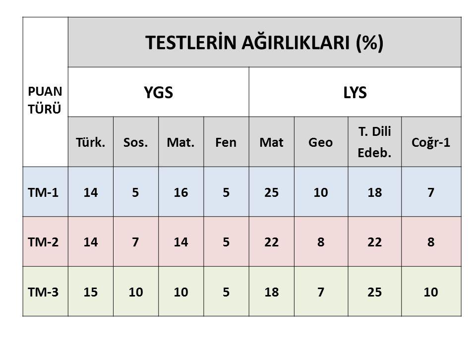 PUAN TÜRÜ TESTLERİN AĞIRLIKLARI (%) YGSLYS Türk.Sos.Mat.FenMatGeo T.