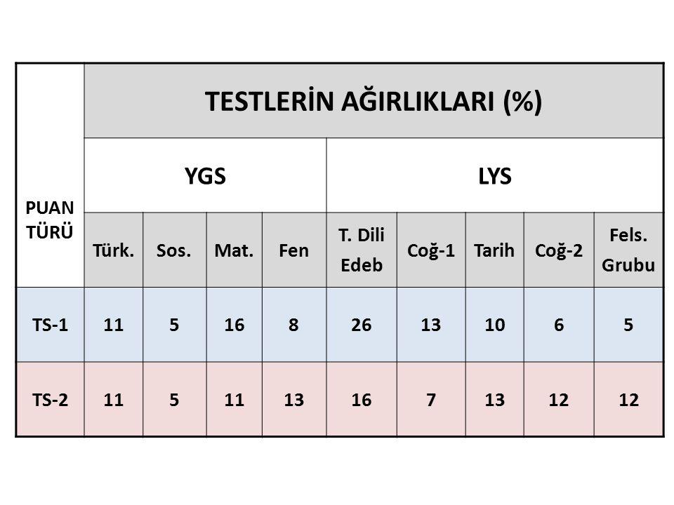 PUAN TÜRÜ TESTLERİN AĞIRLIKLARI (%) YGSLYS Türk.Sos.Mat.Fen T.