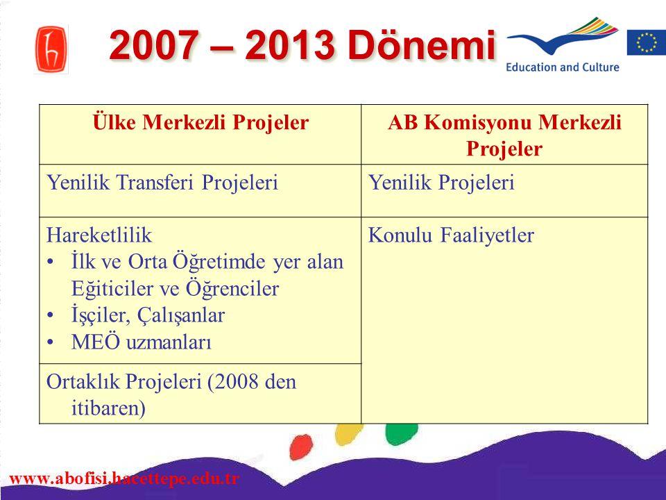 www.abofisi.hacettepe.edu.tr 2007 – 2013 Dönemi Ülke Merkezli ProjelerAB Komisyonu Merkezli Projeler Yenilik Transferi ProjeleriYenilik Projeleri Hare