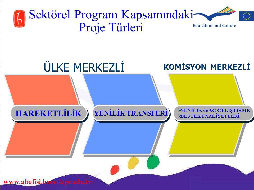 www.abofisi.hacettepe.edu.tr Sektörel Program Kapsamındaki Proje Türleri  YENİLİK ve AĞ GELİŞTİRME  DESTEK FAALİYETLERİ  YENİLİK ve AĞ GELİŞTİRME 