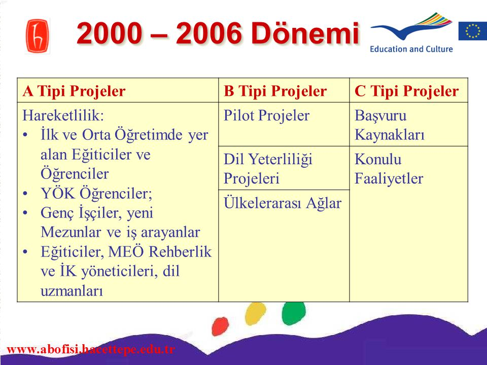 www.abofisi.hacettepe.edu.tr 2007 – 2013 Dönemi Ülke Merkezli ProjelerAB Komisyonu Merkezli Projeler Yenilik Transferi ProjeleriYenilik Projeleri Hareketlilik İlk ve Orta Öğretimde yer alan Eğiticiler ve Öğrenciler İşçiler, Çalışanlar MEÖ uzmanları Konulu Faaliyetler Ortaklık Projeleri (2008 den itibaren)