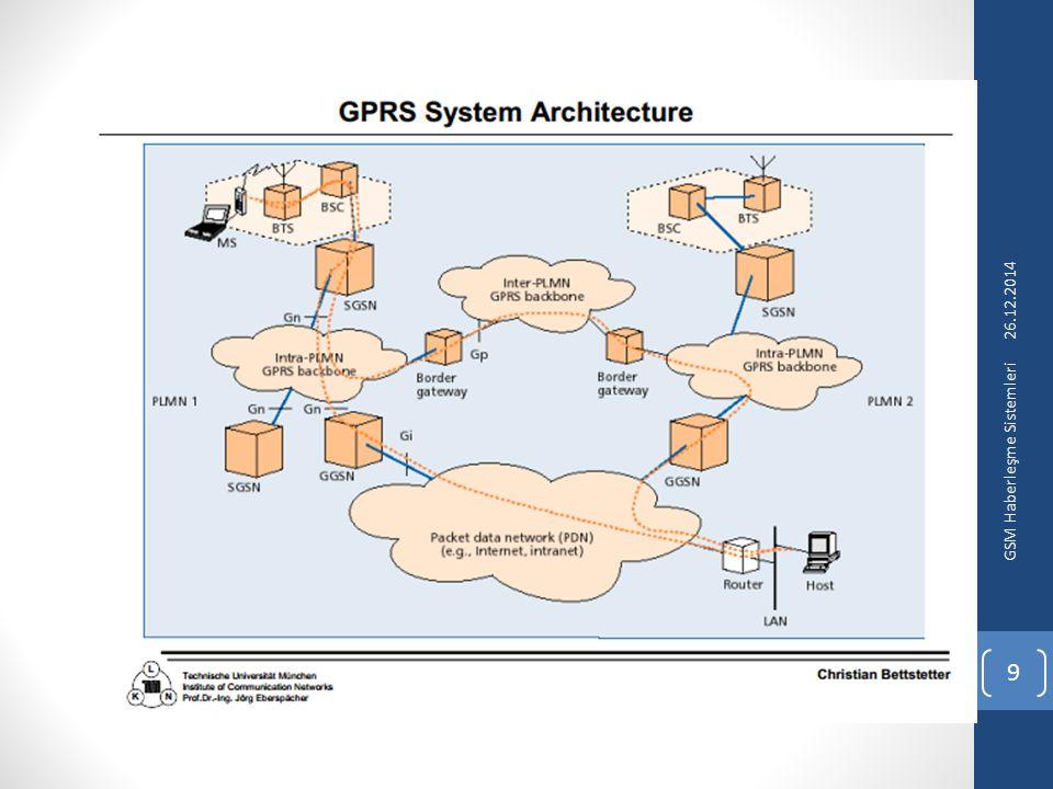 26.12.2014 GSM Haberleşme Sistemleri 9