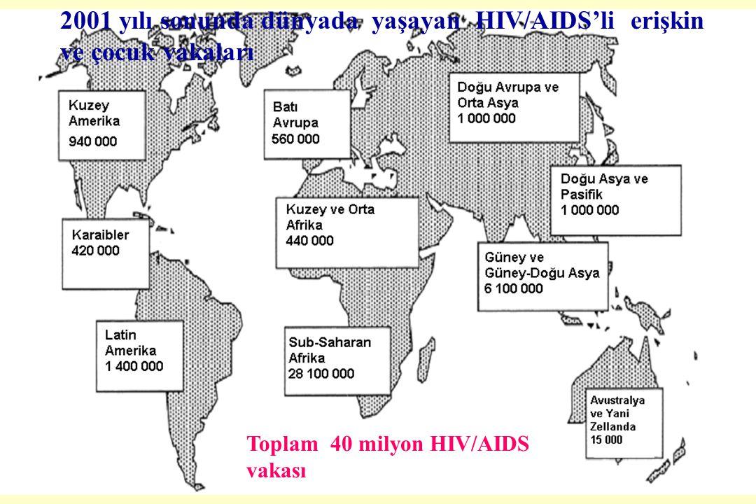 M.Doğanay 2001 yılı sonunda dünyada yaşayan HIV/AIDS'li erişkin ve çocuk vakaları Toplam 40 milyon HIV/AIDS vakası