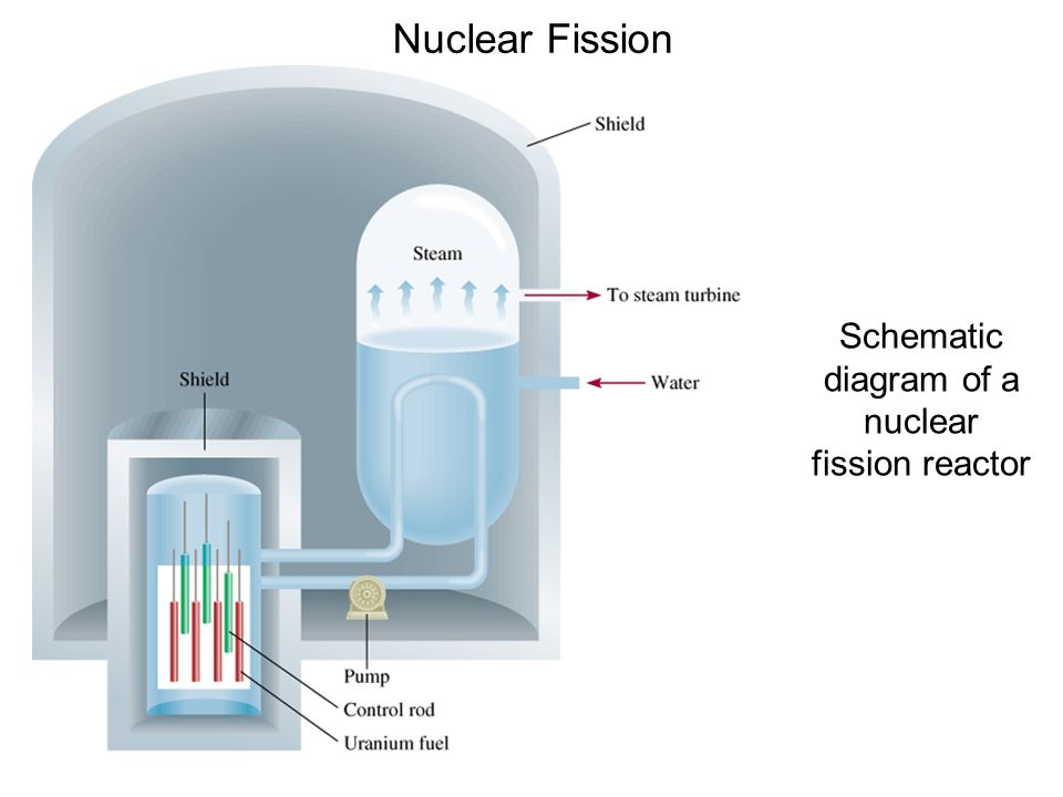 Nuclear Fission Schematic diagram of a nuclear fission reactor