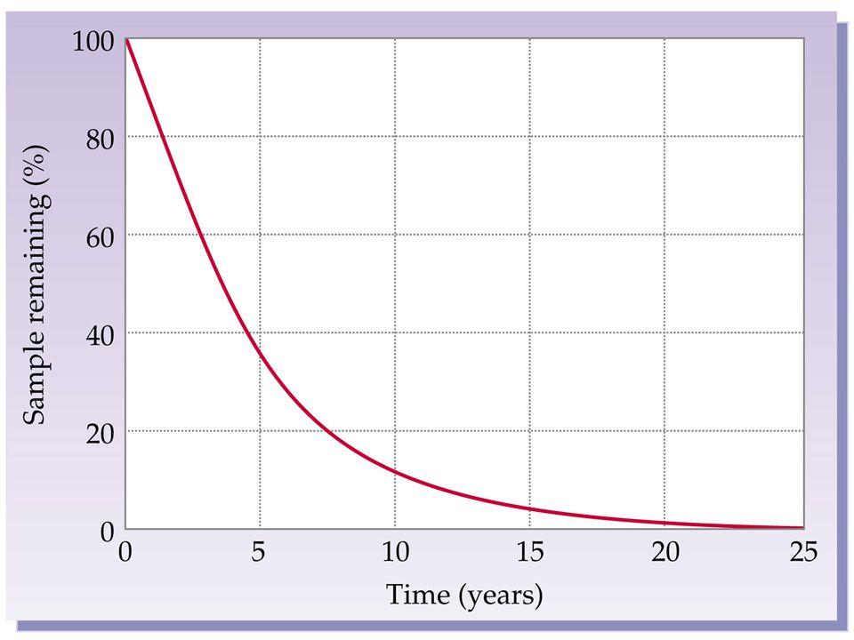 Determining Half Lives and Dating Uranium-238 Dating 238 U 206 Pb + 8 4  + 6 0  92822 t ½ = 4.51 x 10 9 years Radiocarbon Dating 14 N + 1 n 14 C + 1 H 716 0 14 C 14 N + 0  + 6 7 t ½ = 5730 years