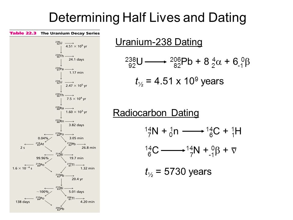 Determining Half Lives and Dating Uranium-238 Dating 238 U 206 Pb + 8 4  + 6 0  92822 t ½ = 4.51 x 10 9 years Radiocarbon Dating 14 N + 1 n 14 C + 1