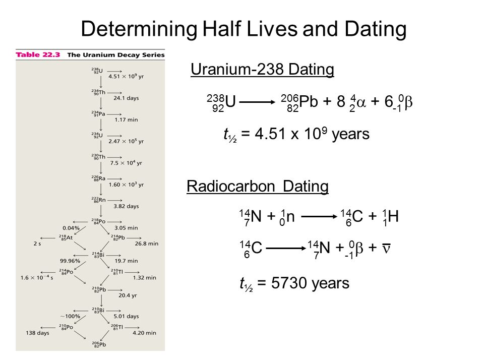 Determining Half Lives and Dating Uranium-238 Dating 238 U 206 Pb + 8 4  + 6 0  92822 t ½ = 4.51 x 10 9 years Radiocarbon Dating 14 N + 1 n 14 C + 1 H 716 0 14 C 14 N + 0  + 6 7 t ½ = 5730 years