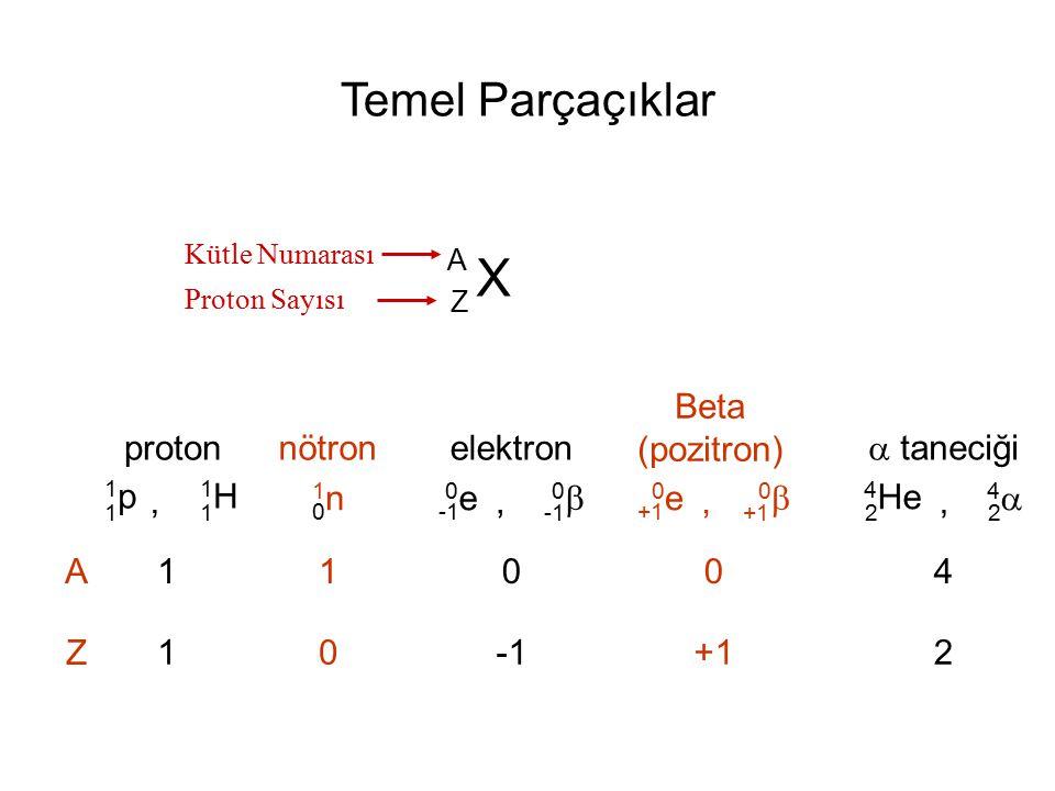 Temel Parçaçıklar X A Z Kütle Numarası Proton Sayısı A Z 1p1p 1 1H1H 1, proton 1n1n 0 nötron 0e0e 00, elektron 0e0e +1 00, Beta (pozitron) 4 He 2 44 2,  taneciği 1 1 1 0 0 0 +1 4 2