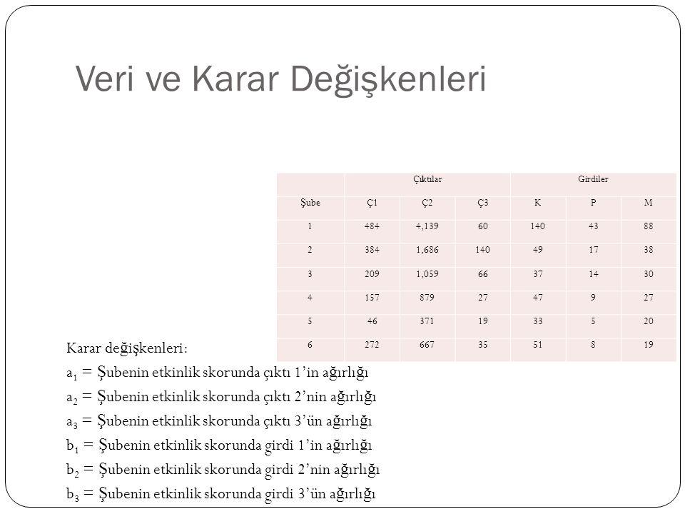 Veri ve Karar Değişkenleri Karar de ğ i ş kenleri: a 1 = Ş ubenin etkinlik skorunda çıktı 1'in a ğ ırlı ğ ı a 2 = Ş ubenin etkinlik skorunda çıktı 2'n