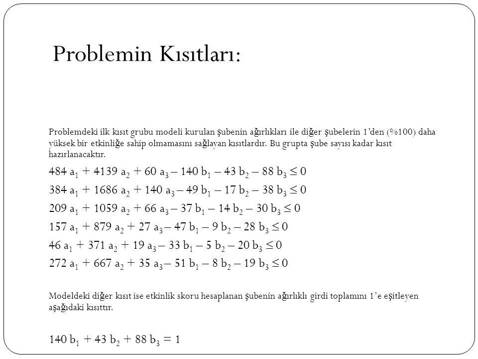 Problemin Kısıtları: Problemdeki ilk kısıt grubu modeli kurulan ş ubenin a ğ ırlıkları ile di ğ er ş ubelerin 1'den (%100) daha yüksek bir etkinli ğ e