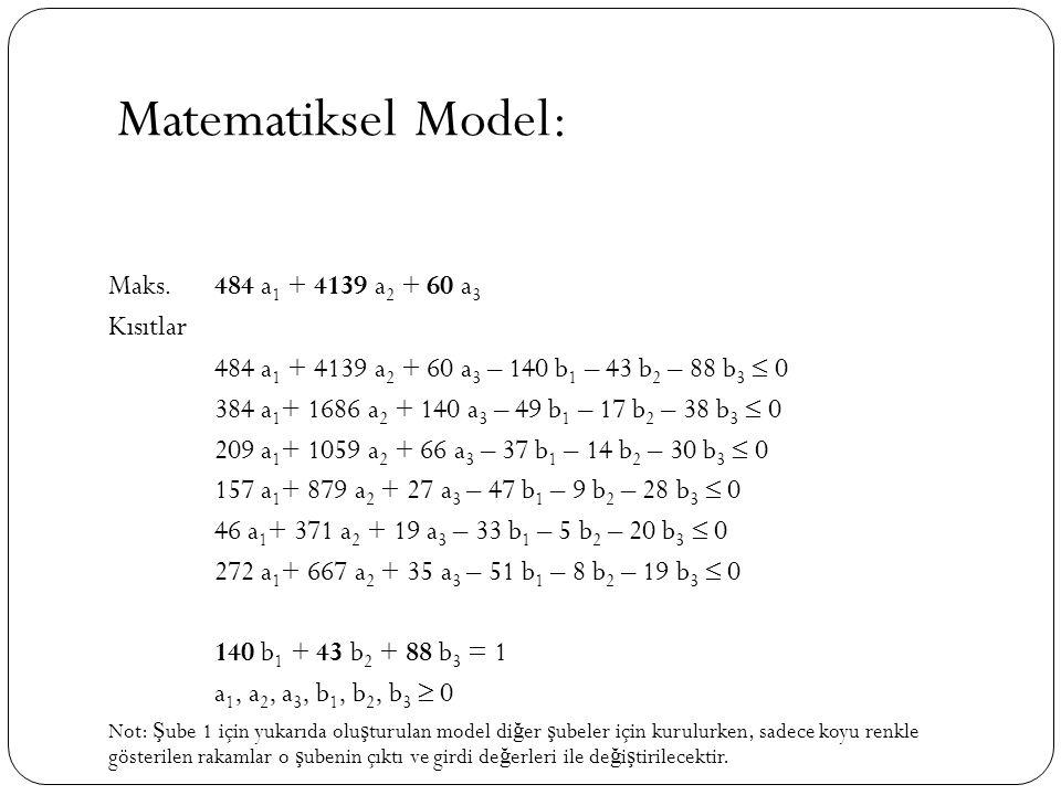 Matematiksel Model: Maks.484 a 1 + 4139 a 2 + 60 a 3 Kısıtlar 484 a 1 + 4139 a 2 + 60 a 3 – 140 b 1 – 43 b 2 – 88 b 3  0 384 a 1 + 1686 a 2 + 140 a 3