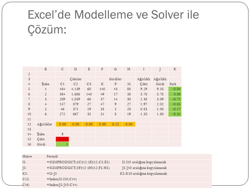 Excel'de Modelleme ve Solver ile Çözüm: BCDEFGHIJK 2 3 ÇıktılarGirdilerA ğ ırlıklı 4 Ş ubeC1C2C3KPMÇıktıGirdi Fark 5 14844,1396014043889.299.33 -0.04