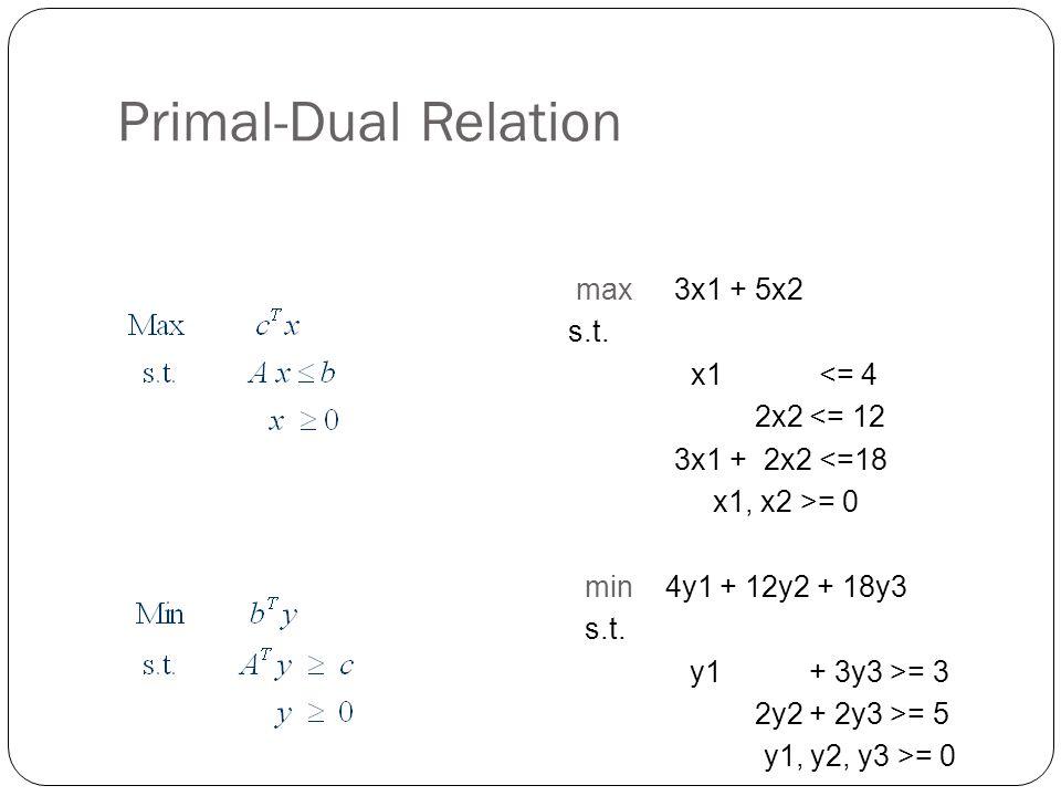 Primal-Dual Relation max 3x1 + 5x2 s.t. x1 <= 4 2x2 <= 12 3x1 + 2x2 <=18 x1, x2 >= 0 min 4y1 + 12y2 + 18y3 s.t. y1 + 3y3 >= 3 2y2 + 2y3 >= 5 y1, y2, y