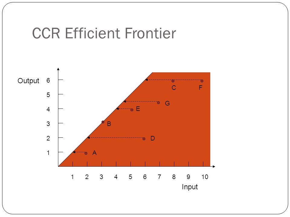 CCR Efficient Frontier 12345678910 1 2 3 4 5 6 A B D E G CF Output Input