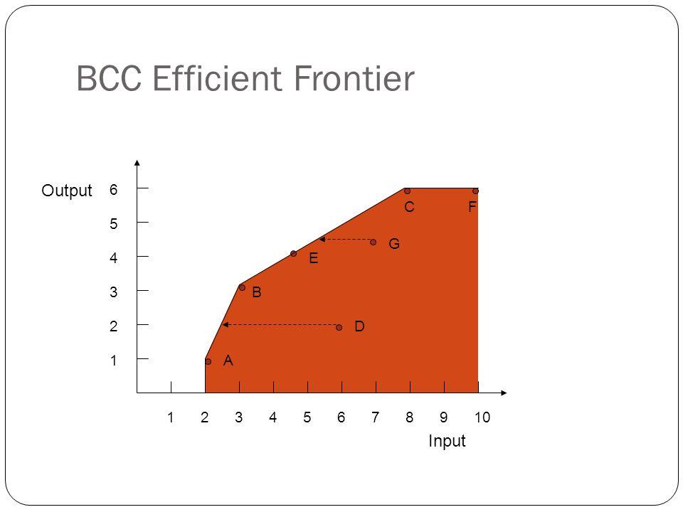 BCC Efficient Frontier 12345678910 1 2 3 4 5 6 A B D E G CF Output Input